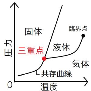 ギブスの自由エネルギーと相転移の向き