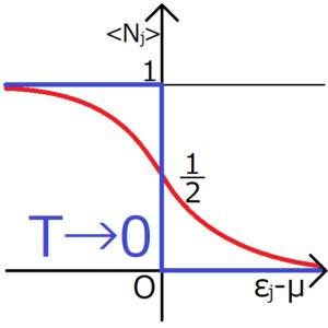 ディラック 分布 関数 フェルミ フェルミ・ディラックの分布